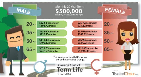 Cost-TermLife-Insurance-chart