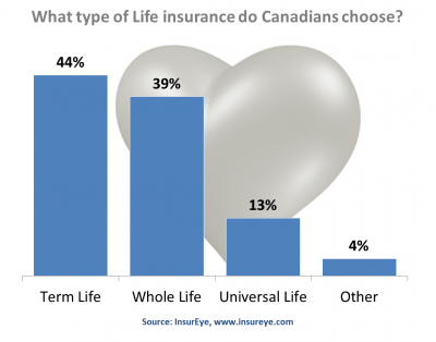 what-life-insurance-policy-do-canadians-have
